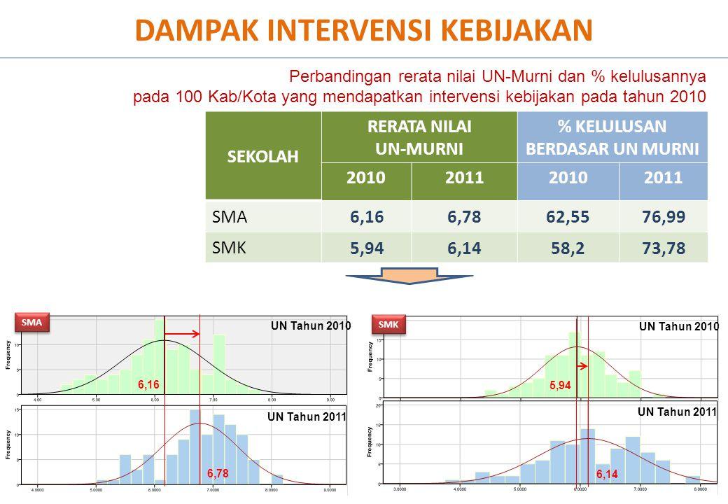 DAMPAK INTERVENSI KEBIJAKAN SEKOLAH RERATA NILAI UN-MURNI % KELULUSAN BERDASAR UN MURNI 2010201120102011 SMA 6,166,7862,5576,99 SMK 5,946,1458,273,78 Perbandingan rerata nilai UN-Murni dan % kelulusannya pada 100 Kab/Kota yang mendapatkan intervensi kebijakan pada tahun 2010 SMA SMK UN Tahun 2010 UN Tahun 2011 UN Tahun 2010 UN Tahun 2011 6,16 6,78 5,94 6,14