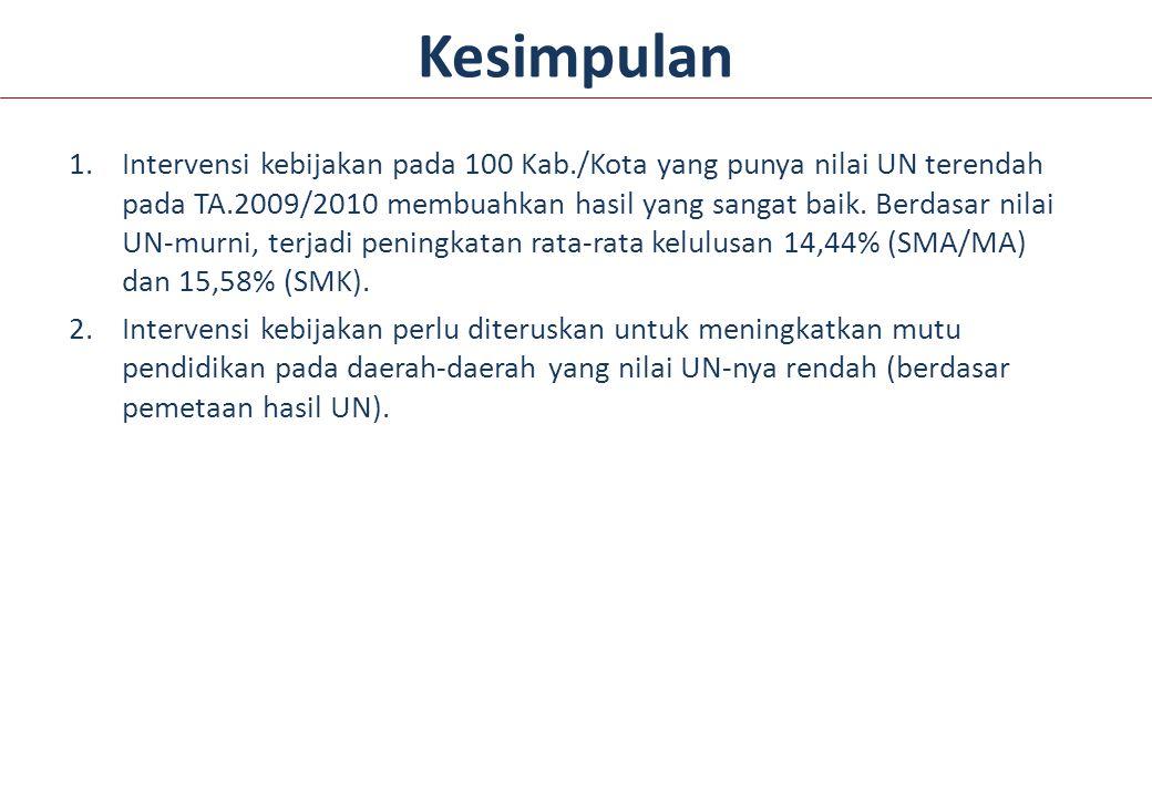 Kesimpulan 1.Intervensi kebijakan pada 100 Kab./Kota yang punya nilai UN terendah pada TA.2009/2010 membuahkan hasil yang sangat baik.
