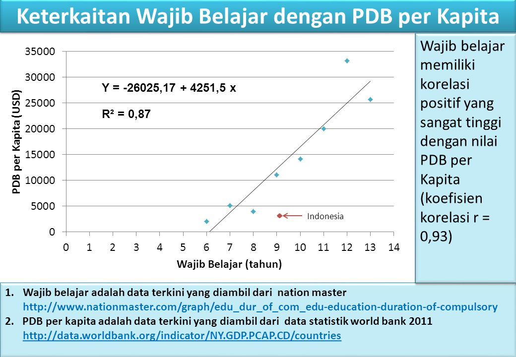 Keterkaitan Wajib Belajar dengan PDB per Kapita Y = -26025,17 + 4251,5 x R² = 0,87 1.Wajib belajar adalah data terkini yang diambil dari nation master http://www.nationmaster.com/graph/edu_dur_of_com_edu-education-duration-of-compulsory 2.