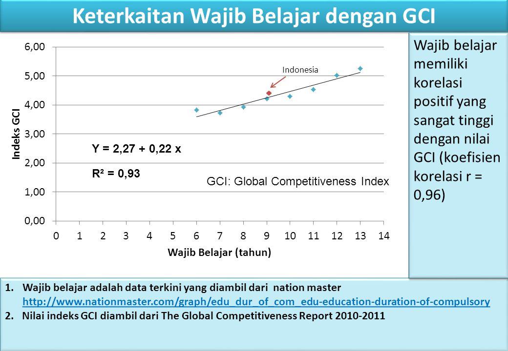 Keterkaitan Wajib Belajar dengan GCI Y = 2,27 + 0,22 x R² = 0,93 1.Wajib belajar adalah data terkini yang diambil dari nation master http://www.nationmaster.com/graph/edu_dur_of_com_edu-education-duration-of-compulsory 2.