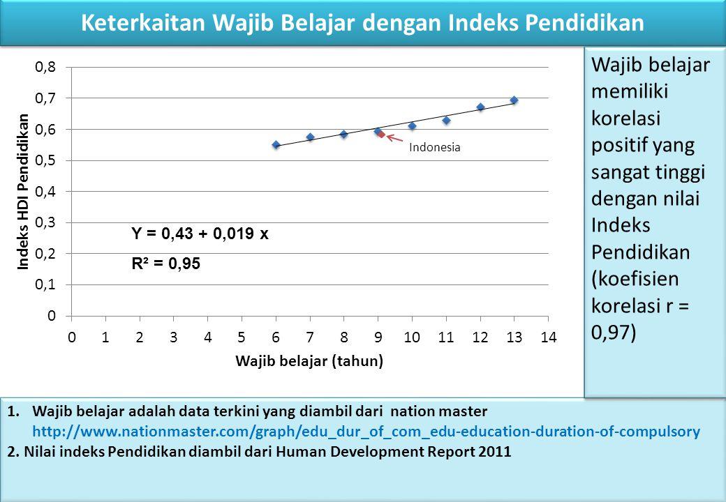 Keterkaitan Wajib Belajar dengan Indeks Pendidikan Y = 0,43 + 0,019 x R² = 0,95 1.Wajib belajar adalah data terkini yang diambil dari nation master http://www.nationmaster.com/graph/edu_dur_of_com_edu-education-duration-of-compulsory 2.