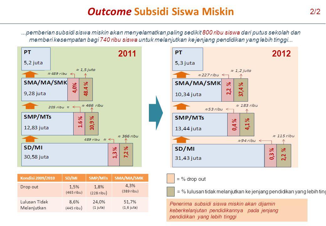 67 Kondisi 2009/2010SD/MISMP/MTsSMA/MA/SMK Drop out1,5% (465 ribu) 1,8% (228 ribu ) 4,3% (389 ribu) Lulusan Tidak Melanjutkan 8,6% (445 ribu ) 24,0% (1 juta) 51,7% (1,6 juta) 2011 2012 = % drop out = % lulusan tidak melanjutkan ke jenjang pendidikan yang lebih tinggi Outcome Subsidi Siswa Miskin...pemberian subsidi siswa miskin akan menyelamatkan paling sedikit 800 ribu siswa dari putus sekolah dan memberi kesempatan bagi 740 ribu siswa untuk melanjutkan ke jenjang pendidikan yang lebih tinggi...