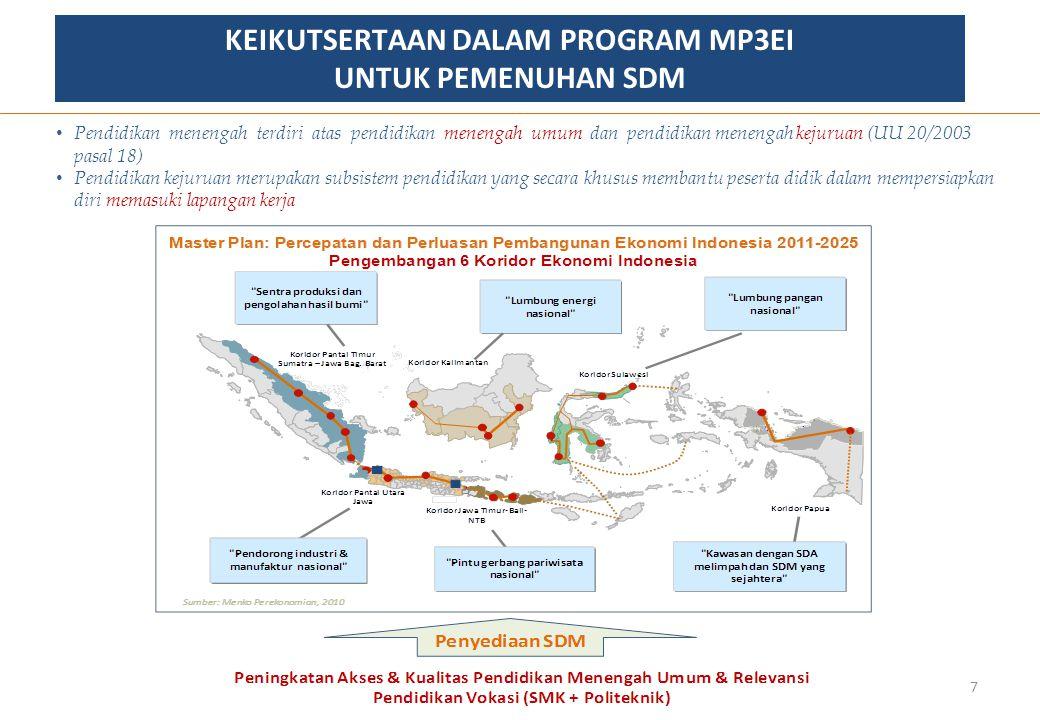 Perkembangan Fisik Rehabilitasi SD dan SMP (persen) (Status: 22 Desember 2011) Kategori perkembangan fisik: 28