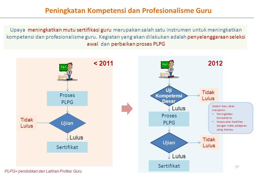 77 Peningkatan Kompetensi dan Profesionalisme Guru Upaya meningkatkan mutu sertifikasi guru merupakan salah satu instrumen untuk meningkatkan kompetensi dan profesionalisme guru.