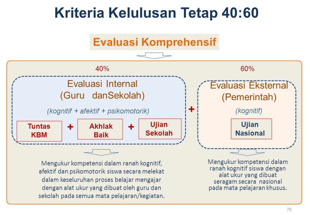 Evaluasi Internal (Guru danSekolah) Evaluasi Eksternal (Pemerintah) Tuntas KBM Akhlak Baik Ujian Sekolah Ujian Nasional ++ + Evaluasi Komprehensif Men
