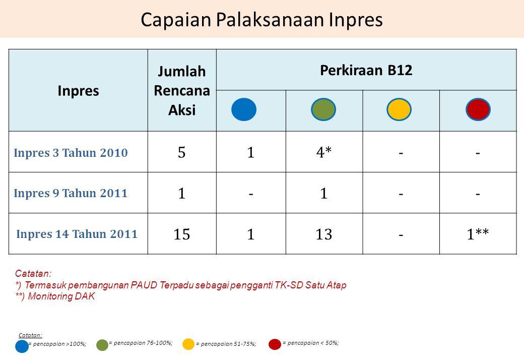 Capaian Palaksanaan Inpres Inpres Jumlah Rencana Aksi Perkiraan B12 Inpres 3 Tahun 2010 514*-- Inpres 9 Tahun 2011 1-1-- Inpres 14 Tahun 2011 15113-1*