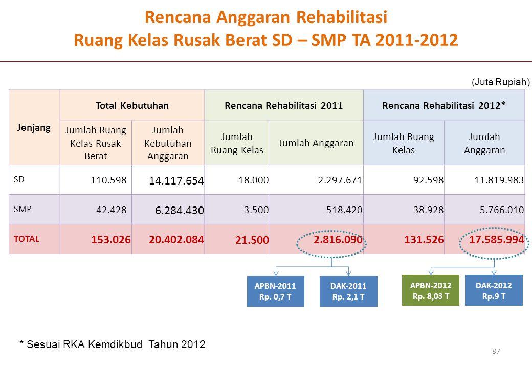 Rencana Anggaran Rehabilitasi Ruang Kelas Rusak Berat SD – SMP TA 2011-2012 Jenjang Total KebutuhanRencana Rehabilitasi 2011Rencana Rehabilitasi 2012*