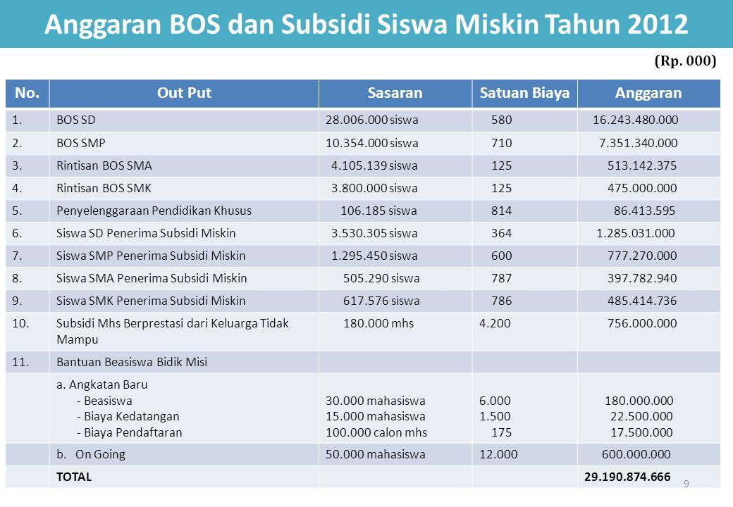 Anggaran BOS dan Subsidi Siswa Miskin Tahun 2012 No.Out PutSasaranSatuan BiayaAnggaran 1.BOS SD28.006.000 siswa 580 16.243.480.000 2.BOS SMP10.354.000