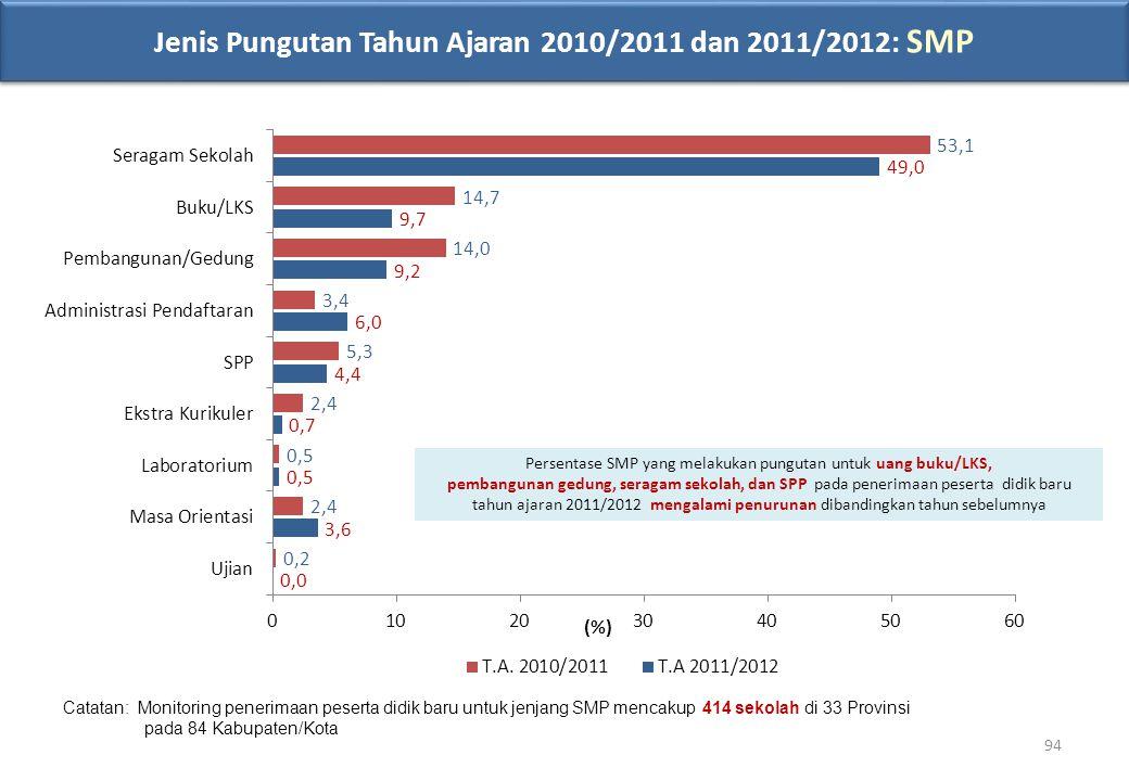 Catatan: Monitoring penerimaan peserta didik baru untuk jenjang SMP mencakup 414 sekolah di 33 Provinsi pada 84 Kabupaten/Kota Jenis Pungutan Tahun Aj