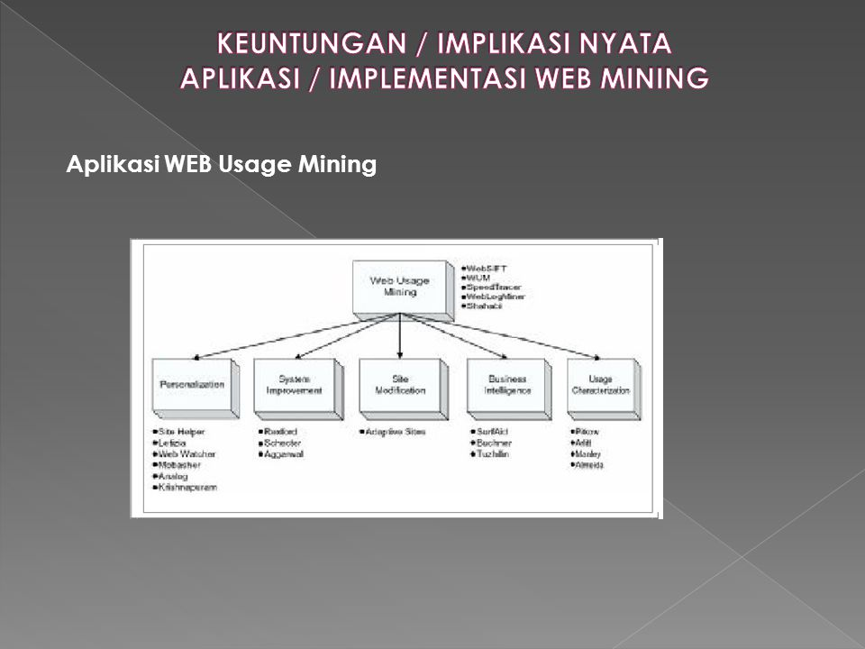 Aplikasi WEB Usage Mining