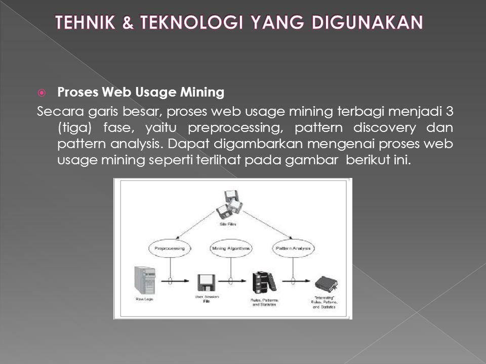  Proses Web Usage Mining Secara garis besar, proses web usage mining terbagi menjadi 3 (tiga) fase, yaitu preprocessing, pattern discovery dan patter