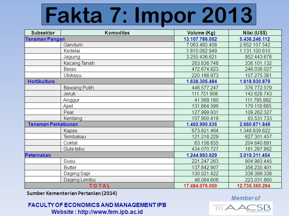 Sumber Kementerian Pertanian (2014) Member of FACULTY OF ECONOMICS AND MANAGEMENT IPB Website : http://www.fem.ipb.ac.id Fakta 7: Impor 2013 SubsektorKomoditasVolume (Kg)Nilai (US$) Tanaman Pangan 13.107.786.052 5.436.246.112 Gandum 7.063.485.408 2.652.107.542 Kedelai 1.810.082.949 1.131.100.610 Jagung 3.255.436.621 952.443.678 Kacang Tanah 283.838.748 336.101.132 Beras 472.674.823 246.038.027 Ubikayu 220.188.973 107.275.381 Hortikultura 1.638.305.484 1.618.930.879 Bawang Putih 446.577.247 376.772.579 Jeruk 111.751.908 142.628.743 Anggur 41.569.180 111.795.992 Apel 131.664.599 179.118.885 Pear 127.999.931 109.262.327 Kentang 107.900.419 93.531.733 Tanaman Perkebunan 1.492.990.535 2.660.871.849 Kapas 673.821.464 1.348.839.822 Tembakau 121.218.229 627.301.457 Coklat 63.156.855 204.640.691 Gula tebu 434.070.727 181.287.862 Peternakan 1.244.993.929 3.019.311.454 Susu 221.247.263 904.983.445 Butter 137.842.907 356.235.401 Daging Sapi 130.021.422 338.399.338 Daging Lembu 48.084.608 223.031.860 T O T A L 17.484.076.000 12.735.360.294
