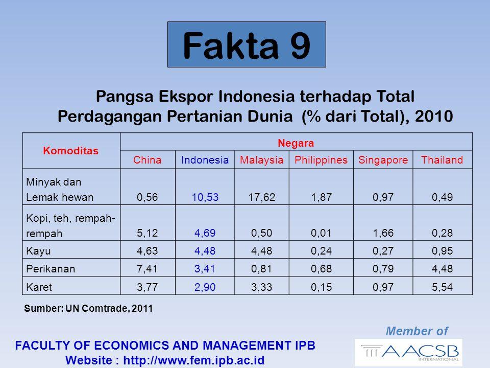 Pangsa Ekspor Indonesia terhadap Total Perdagangan Pertanian Dunia (% dari Total), 2010 Fakta 9 Member of FACULTY OF ECONOMICS AND MANAGEMENT IPB Website : http://www.fem.ipb.ac.id Komoditas Negara ChinaIndonesiaMalaysiaPhilippinesSingaporeThailand Minyak dan Lemak hewan0,5610,5317,621,870,970,49 Kopi, teh, rempah- rempah5,124,690,500,011,660,28 Kayu4,634,48 0,240,270,95 Perikanan7,413,410,810,680,794,48 Karet3,772,903,330,150,975,54 Sumber: UN Comtrade, 2011