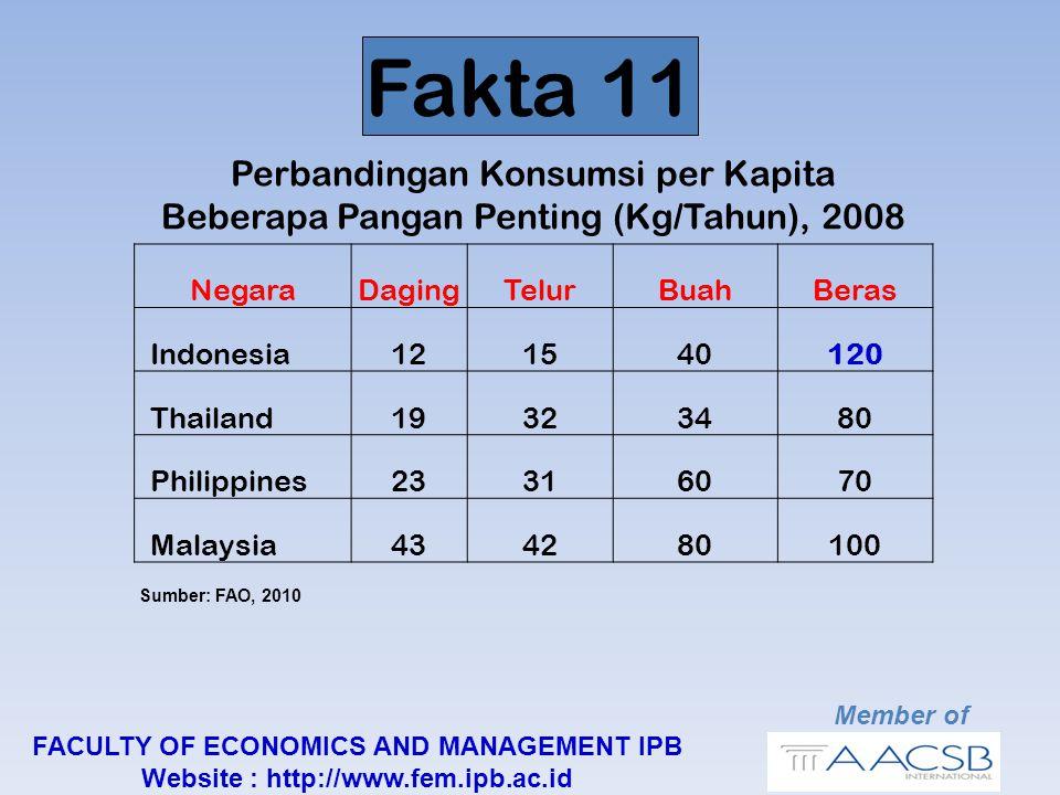 Member of FACULTY OF ECONOMICS AND MANAGEMENT IPB Website : http://www.fem.ipb.ac.id NegaraDagingTelurBuahBeras Indonesia121540120 Thailand19323480 Philippines23316070 Malaysia434280100 Perbandingan Konsumsi per Kapita Beberapa Pangan Penting (Kg/Tahun), 2008 Sumber: FAO, 2010 Fakta 11