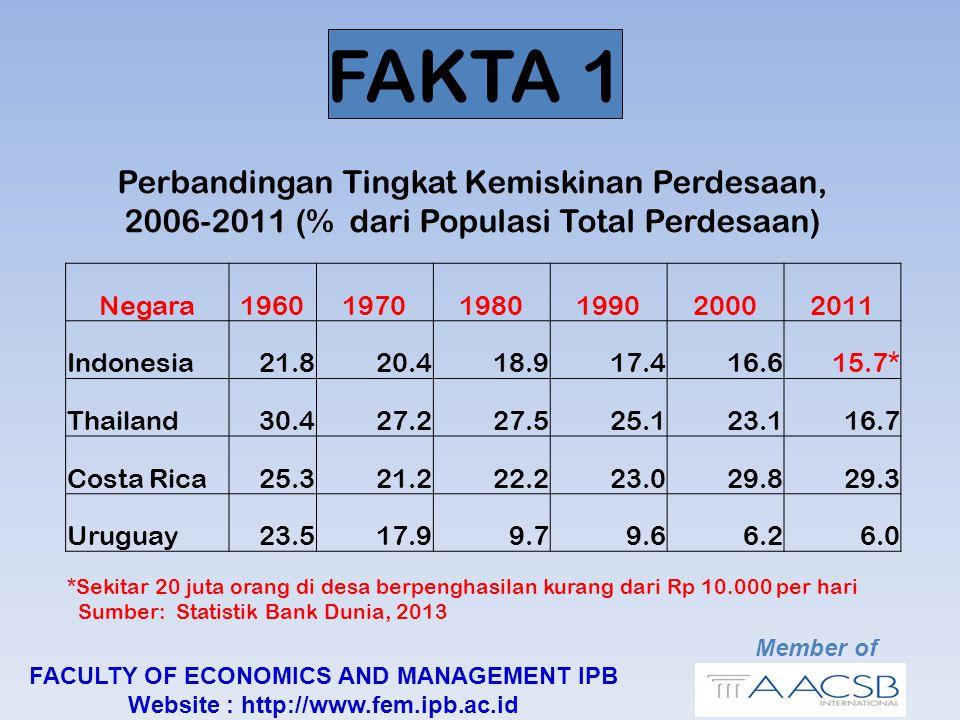 FAKTA 1 Negara196019701980199020002011 Indonesia21.820.418.917.416.615.7* Thailand30.427.227.525.123.116.7 Costa Rica25.321.222.223.029.829.3 Uruguay23.517.99.79.66.26.0 Perbandingan Tingkat Kemiskinan Perdesaan, 2006-2011 (% dari Populasi Total Perdesaan) Member of FACULTY OF ECONOMICS AND MANAGEMENT IPB Website : http://www.fem.ipb.ac.id *Sekitar 20 juta orang di desa berpenghasilan kurang dari Rp 10.000 per hari Sumber: Statistik Bank Dunia, 2013