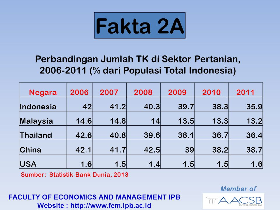 DUA BEBERAPA TANTANGAN KE DEPAN Member of FACULTY OF ECONOMICS AND MANAGEMENT IPB Website : http://www.fem.ipb.ac.id