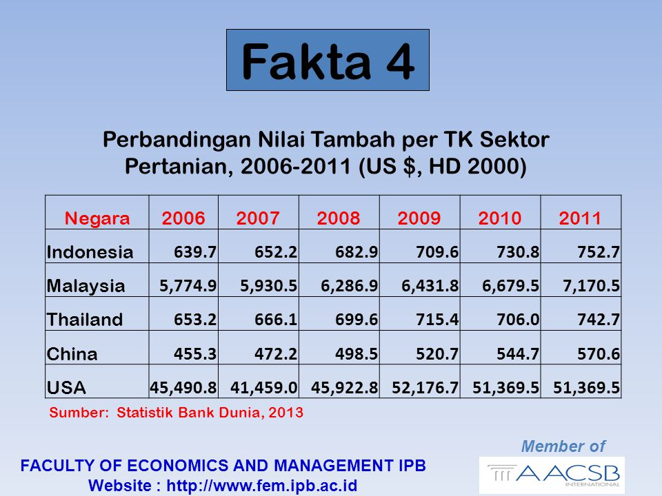 Fakta 5 Perbandingan Arable Land (Ha per Orang), 2011 Member of FACULTY OF ECONOMICS AND MANAGEMENT IPB Website : http://www.fem.ipb.ac.id Most populous countries have least room to expand Sumber: Statistik Bank Dunia, 2013