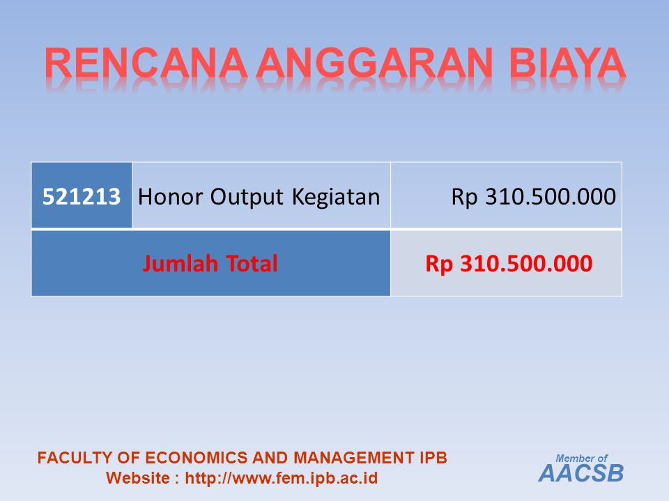 521213Honor Output Kegiatan Rp 310.500.000 Jumlah Total Rp 310.500.000 Member of AACSB FACULTY OF ECONOMICS AND MANAGEMENT IPB Website : http://www.fem.ipb.ac.id