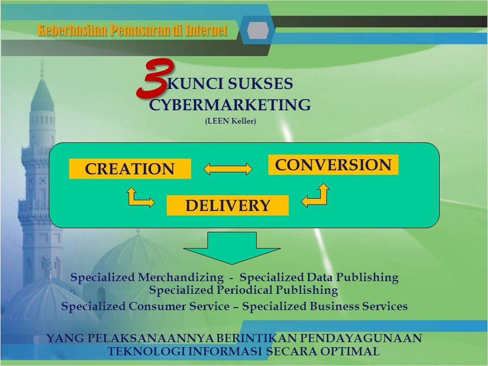 KUNCI SUKSES CYBERMARKETING (LEEN Keller) Keberhasilan Pemasaran di Internet CREATION 3 CONVERSION DELIVERY Specialized Merchandizing - Specialized Da
