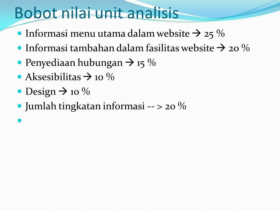 Bobot nilai unit analisis  Informasi menu utama dalam website  25 %  Informasi tambahan dalam fasilitas website  20 %  Penyediaan hubungan  15 %  Aksesibilitas  10 %  Design  10 %  Jumlah tingkatan informasi -- > 20 % 