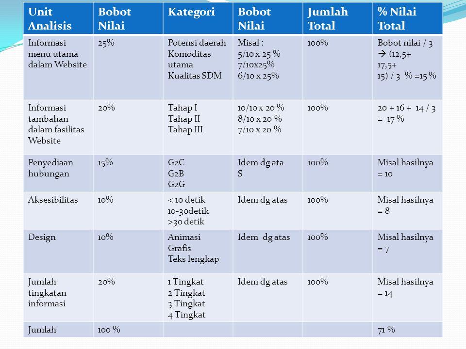 Unit Analisis Bobot Nilai KategoriBobot Nilai Jumlah Total % Nilai Total Informasi menu utama dalam Website 25%Potensi daerah Komoditas utama Kualitas SDM Misal : 5/10 x 25 % 7/10x25% 6/10 x 25% 100%Bobot nilai / 3  (12,5+ 17,5+ 15) / 3 % =15 % Informasi tambahan dalam fasilitas Website 20%Tahap I Tahap II Tahap III 10/10 x 20 % 8/10 x 20 % 7/10 x 20 % 100%20 + 16 + 14 / 3 = 17 % Penyediaan hubungan 15%G2C G2B G2G Idem dg ata S 100%Misal hasilnya = 10 Aksesibilitas10%< 10 detik 10-30detik >30 detik Idem dg atas100%Misal hasilnya = 8 Design10%Animasi Grafis Teks lengkap Idem dg atas100%Misal hasilnya = 7 Jumlah tingkatan informasi 20%1 Tingkat 2 Tingkat 3 Tingkat 4 Tingkat Idem dg atas100%Misal hasilnya = 14 Jumlah100 %71 %