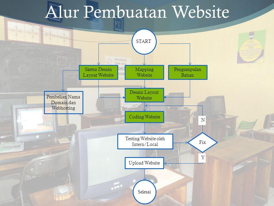 START Mapping Website Pembelian Nama Domain dan Webhosting Coding Website Upload Website Selesai Sketsa Desain Layout Website Pengumpulan Bahan Desain