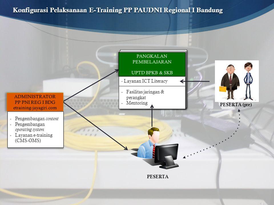 Konfigurasi Pelaksanaan E-Training PP PAUDNI Regional I Bandung -Pengembangan content -Pengembangan operating system -Layanan e-training (CMS-OMS) -Pe