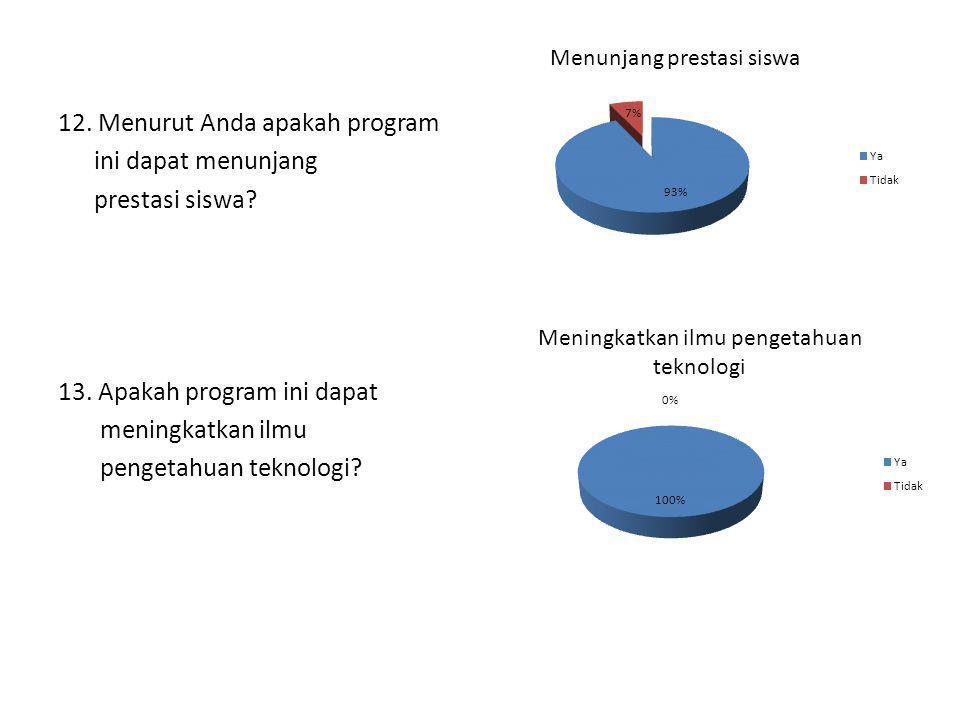 12. Menurut Anda apakah program ini dapat menunjang prestasi siswa? 13. Apakah program ini dapat meningkatkan ilmu pengetahuan teknologi?