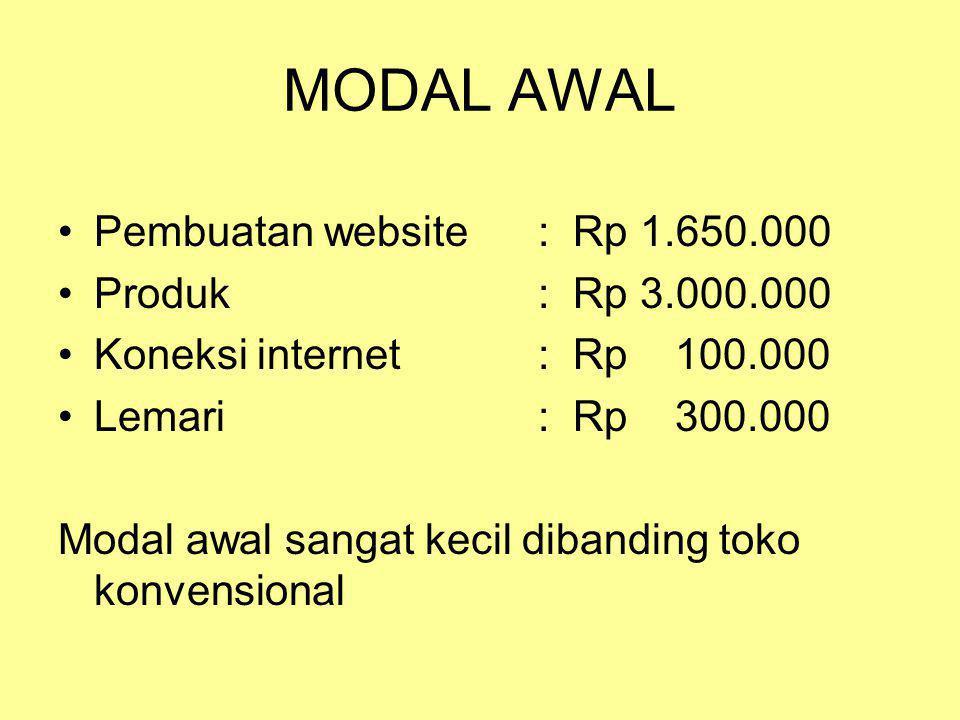 MODAL AWAL •Pembuatan website: Rp 1.650.000 •Produk: Rp 3.000.000 •Koneksi internet: Rp 100.000 •Lemari: Rp 300.000 Modal awal sangat kecil dibanding toko konvensional