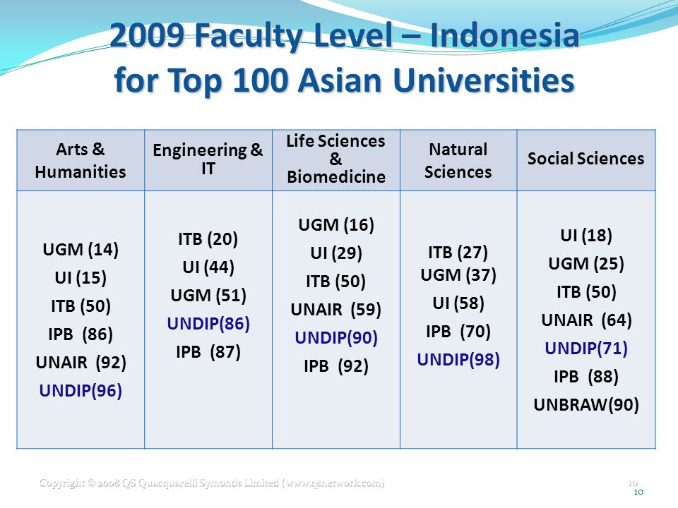 2009 Faculty Level – Indonesia for Top 100 Asian Universities Arts & Humanities Engineering & IT Life Sciences & Biomedicine Natural Sciences Social Sciences UGM (14) UI (15) ITB (50) IPB (86) UNAIR (92) UNDIP(96) ITB (20) UI (44) UGM (51) UNDIP(86) IPB (87) UGM (16) UI (29) ITB (50) UNAIR (59) UNDIP(90) IPB (92) ITB (27) UGM (37) UI (58) IPB (70) UNDIP(98) UI (18) UGM (25) ITB (50) UNAIR (64) UNDIP(71) IPB (88) UNBRAW(90) Copyright © 2008 QS Quacquarelli Symonds Limited (www.qsnetwork.com) 10 10