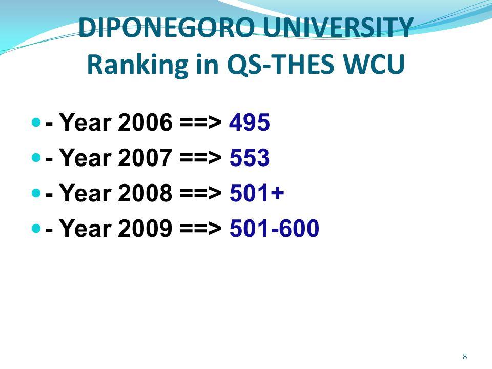 DIPONEGORO UNIVERSITY Ranking in Top 200 QS-ASIA 2009-2010 TOP 200 ASIAN UNIVERSITY 2010 20092010University 50 UI 6385UGM 130109UNAIR 80113ITB 119 IPB 171161UNDIP 201161UNPAD 9