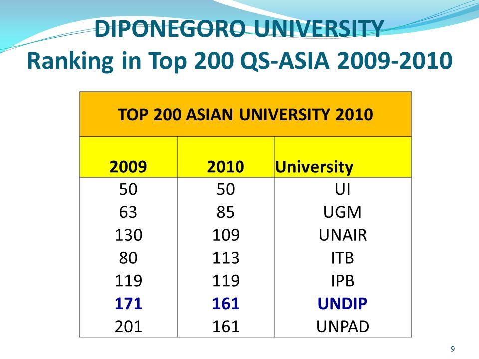 2009 Faculty Level – Indonesia for Top 100 Asian Universities Arts & Humanities Engineering & IT Life Sciences & Biomedicine Natural Sciences Social Sciences UGM (14) UI (15) ITB (50) IPB (86) UNAIR (92) UNDIP(96) ITB (20) UI (44) UGM (51) UNDIP(86) IPB (87) UGM (16) UI (29) ITB (50) UNAIR (59) UNDIP(90) IPB (92) ITB (27) UGM (37) UI (58) IPB (70) UNDIP(98) UI (18) UGM (25) ITB (50) UNAIR (64) UNDIP(71) IPB (88) UNBRAW(90) Copyright © 2008 QS Quacquarelli Symonds Limited (www.qsnetwork.com) 10 10