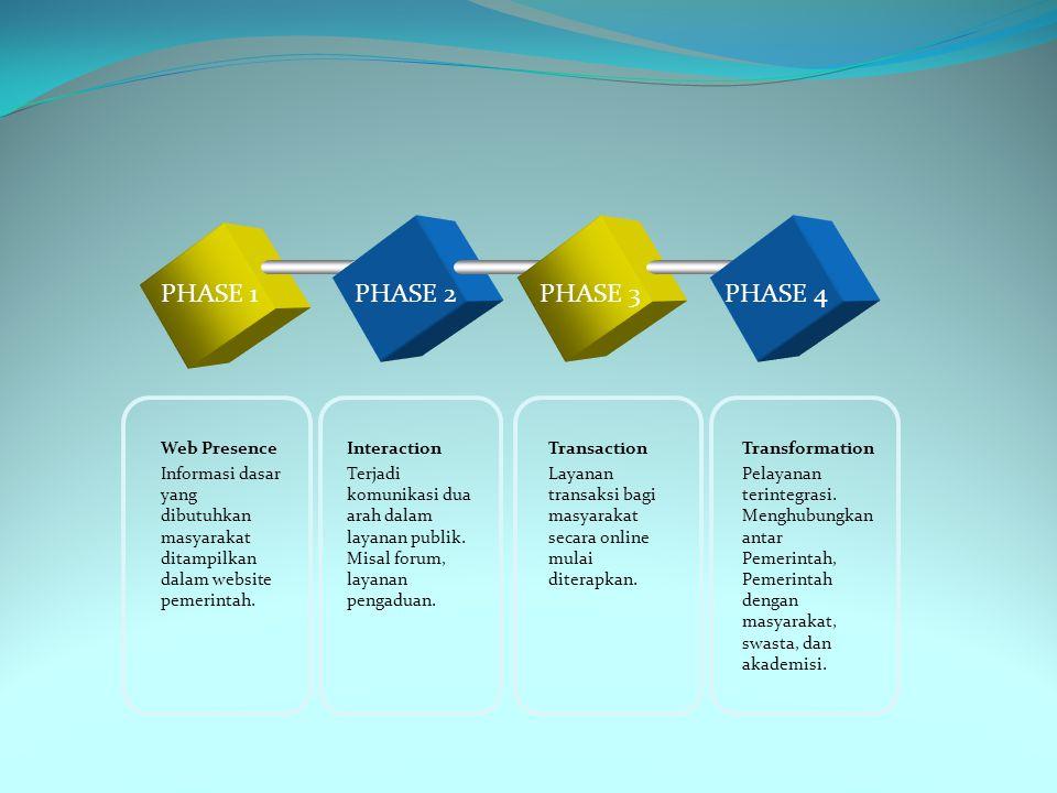 PHASE 1PHASE 2PHASE 3PHASE 4 Web Presence Informasi dasar yang dibutuhkan masyarakat ditampilkan dalam website pemerintah.