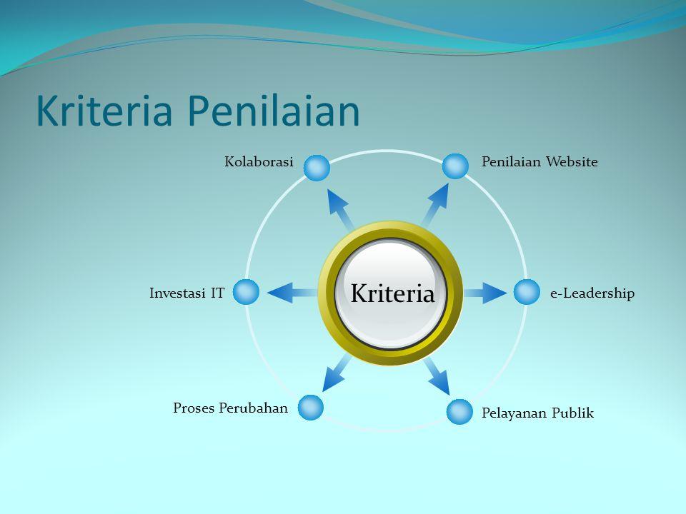 Kriteria Penilaian Kriteria Penilaian WebsiteKolaborasi e-Leadership Pelayanan Publik Investasi IT Proses Perubahan