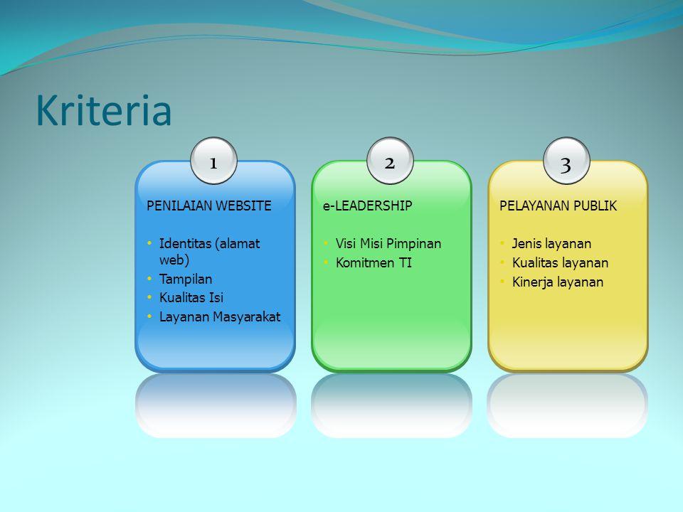 Kriteria 1 PENILAIAN WEBSITE • Identitas (alamat web) • Tampilan • Kualitas Isi • Layanan Masyarakat 2 e-LEADERSHIP • Visi Misi Pimpinan • Komitmen TI 3 PELAYANAN PUBLIK • Jenis layanan • Kualitas layanan • Kinerja layanan