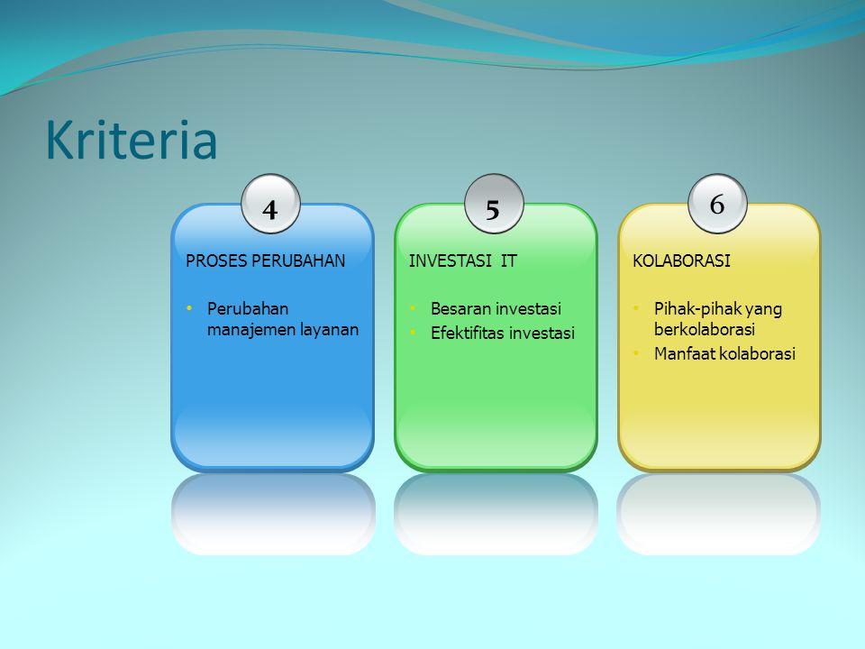 Kriteria 4 PROSES PERUBAHAN • Perubahan manajemen layanan 5 INVESTASI IT • Besaran investasi • Efektifitas investasi 6 KOLABORASI • Pihak-pihak yang berkolaborasi • Manfaat kolaborasi