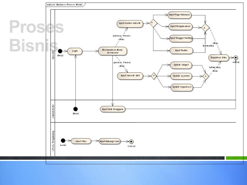 Diagram Konteks NoAktorDeskripsi 1Administrator Programmer Website 2Operator Pengelola Konten Website 3PengunjungSeluruh pengunjung website