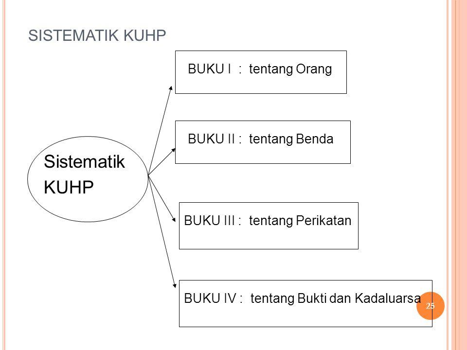 SISTEMATIK KUHP Sistematik KUHP BUKU I : tentang Orang BUKU II : tentang Benda BUKU III : tentang Perikatan BUKU IV : tentang Bukti dan Kadaluarsa 25