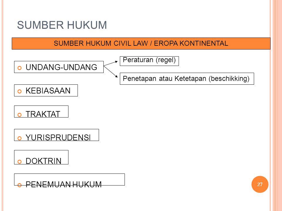 SUMBER HUKUM UNDANG-UNDANG KEBIASAAN TRAKTAT YURISPRUDENSI DOKTRIN PENEMUAN HUKUM SUMBER HUKUM CIVIL LAW / EROPA KONTINENTAL Peraturan (regel) Penetap