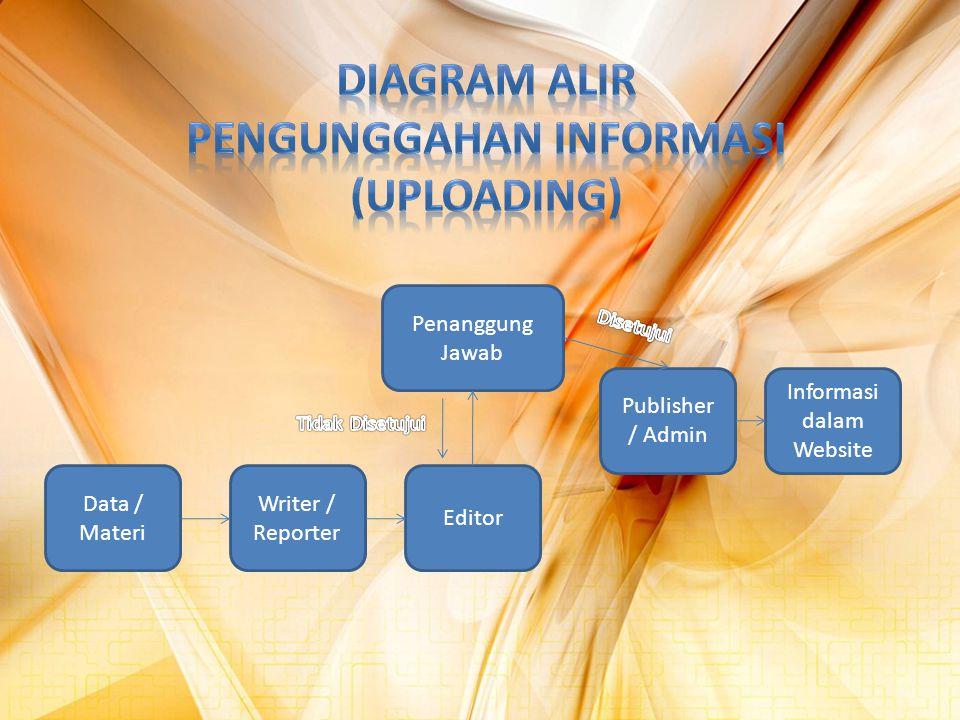 Data / Materi Writer / Reporter Editor Penanggung Jawab Publisher / Admin Informasi dalam Website