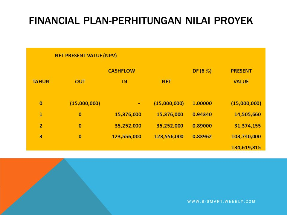 FINANCIAL PLAN-PERHITUNGAN NILAI PROYEK WWW.B-SMART.WEEBLY.COM NET PRESENT VALUE (NPV) CASHFLOWDF (6 %)PRESENT TAHUNOUTINNETVALUE 0 (15,000,000) - 1.0