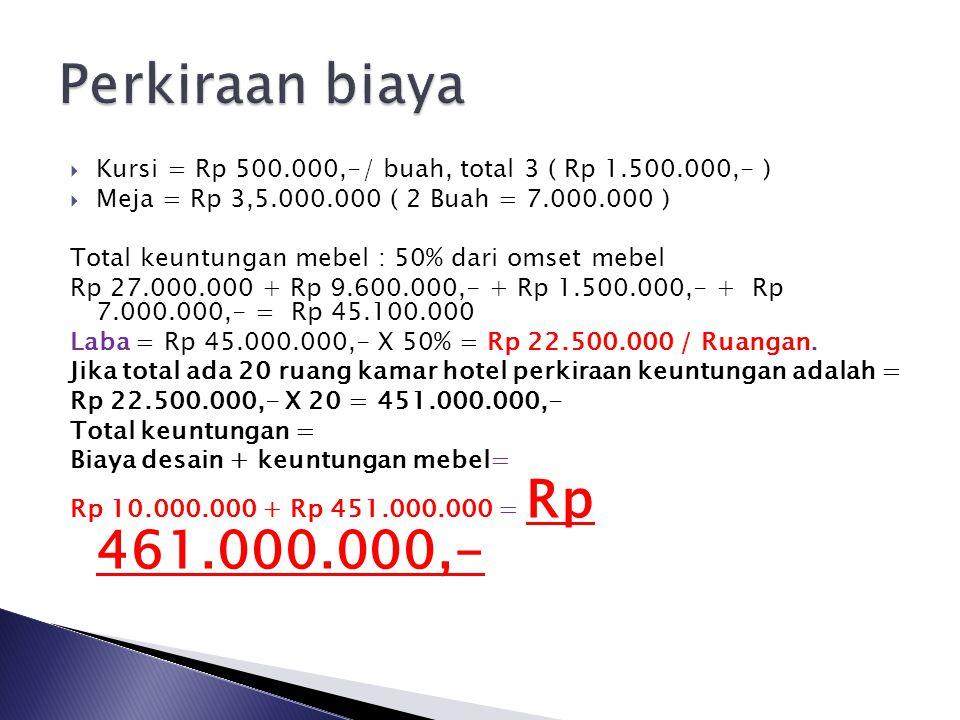  Kursi = Rp 500.000,-/ buah, total 3 ( Rp 1.500.000,- )  Meja = Rp 3,5.000.000 ( 2 Buah = 7.000.000 ) Total keuntungan mebel : 50% dari omset mebel Rp 27.000.000 + Rp 9.600.000,- + Rp 1.500.000,- + Rp 7.000.000,- = Rp 45.100.000 Laba = Rp 45.000.000,- X 50% = Rp 22.500.000 / Ruangan.