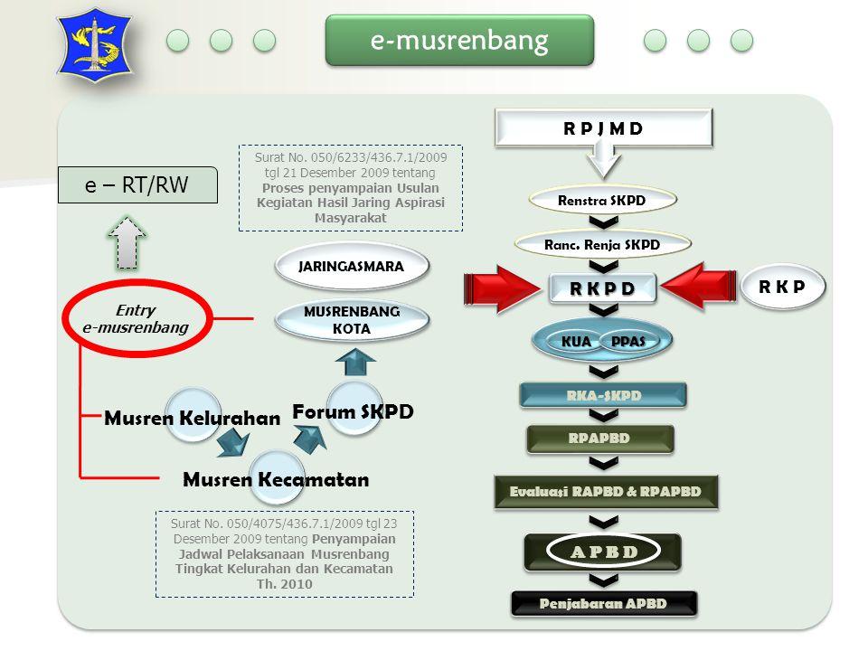 Entry e-musrenbang KUAKUAPPASPPAS R K P D RKA-SKPD A P B D Penjabaran APBD Evaluasi RAPBD & RPAPBD RPAPBD JARINGASMARA R P J M D Renstra SKPD Ranc.