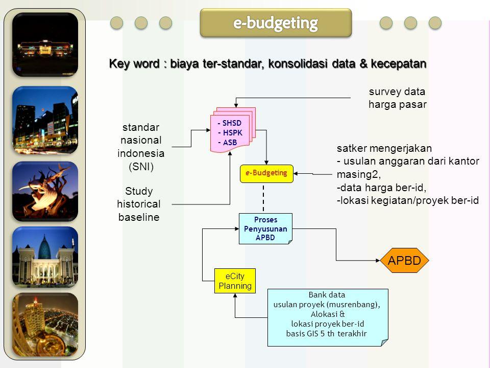 e-Budgeting Proses Penyusunan APBD - SHSD - HSPK - ASB eCity Planning Bank data usulan proyek (musrenbang), Alokasi & lokasi proyek ber-id basis GIS 5 th terakhir survey data harga pasar standar nasional indonesia (SNI) Study historical baseline satker mengerjakan - usulan anggaran dari kantor masing2, -data harga ber-id, -lokasi kegiatan/proyek ber-id APBD Key word : biaya ter-standar, konsolidasi data & kecepatan