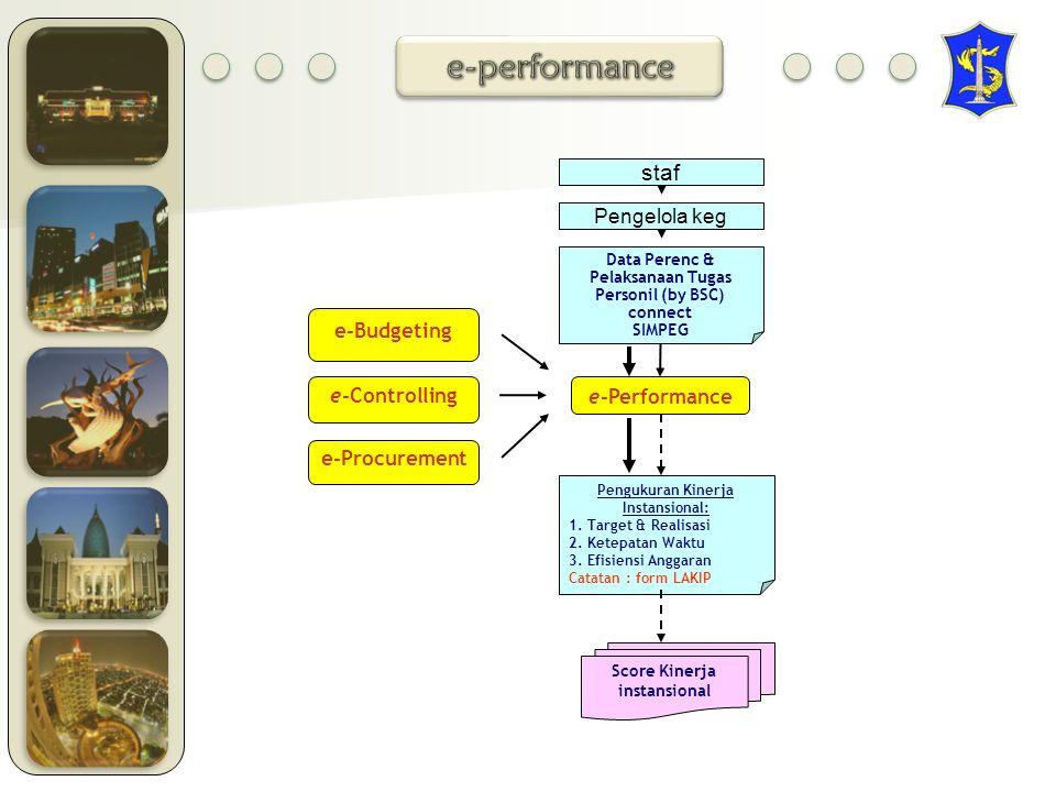 e-Controlling e-Performance Pengukuran Kinerja Instansional: 1.