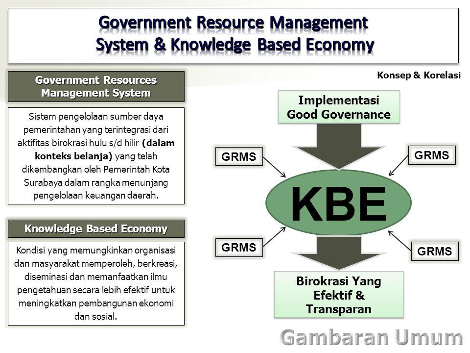 Sistem pengelolaan sumber daya pemerintahan yang terintegrasi dari aktifitas birokrasi hulu s/d hilir (dalam konteks belanja) yang telah dikembangkan oleh Pemerintah Kota Surabaya dalam rangka menunjang pengelolaan keuangan daerah.