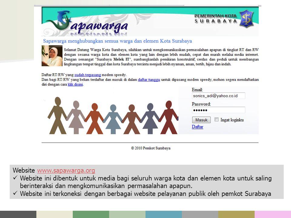 Beragam fitur yang terdapat pada website www.surabaya.go.id Pengelompokan berdasarkan fungsi Agenda kota Info penting dan Live Streaming