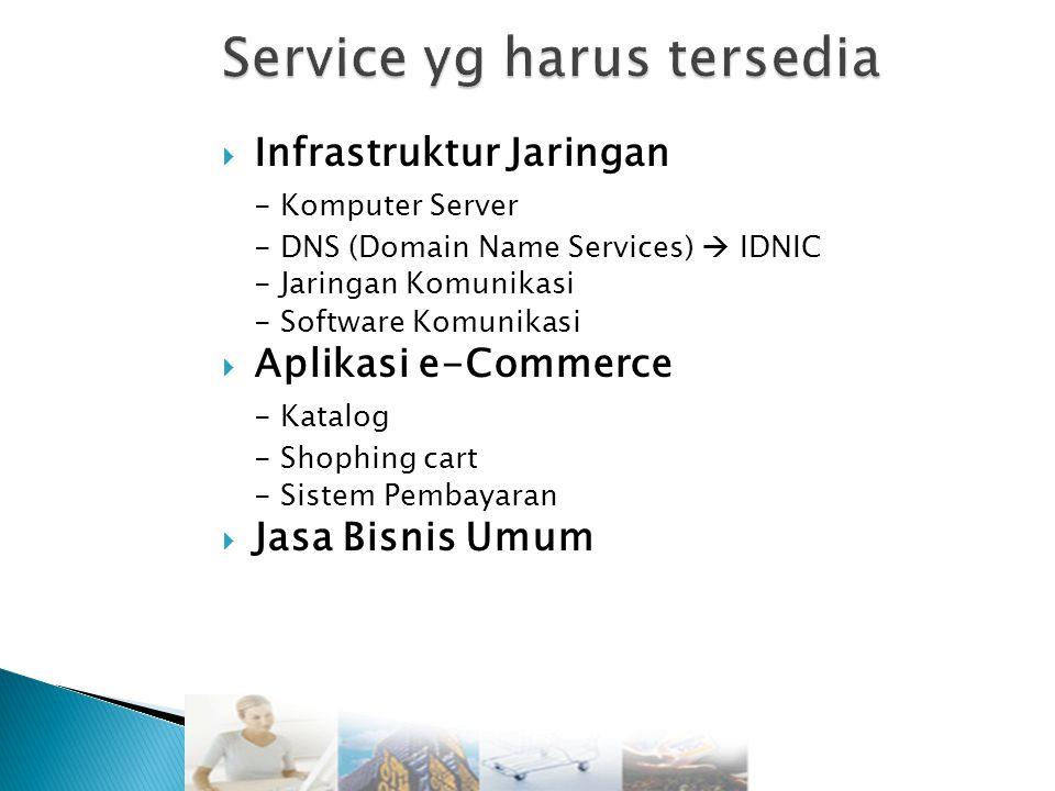  Infrastruktur Jaringan - Komputer Server - DNS (Domain Name Services)  IDNIC - Jaringan Komunikasi - Software Komunikasi  Aplikasi e-Commerce - Katalog - Shophing cart - Sistem Pembayaran  Jasa Bisnis Umum