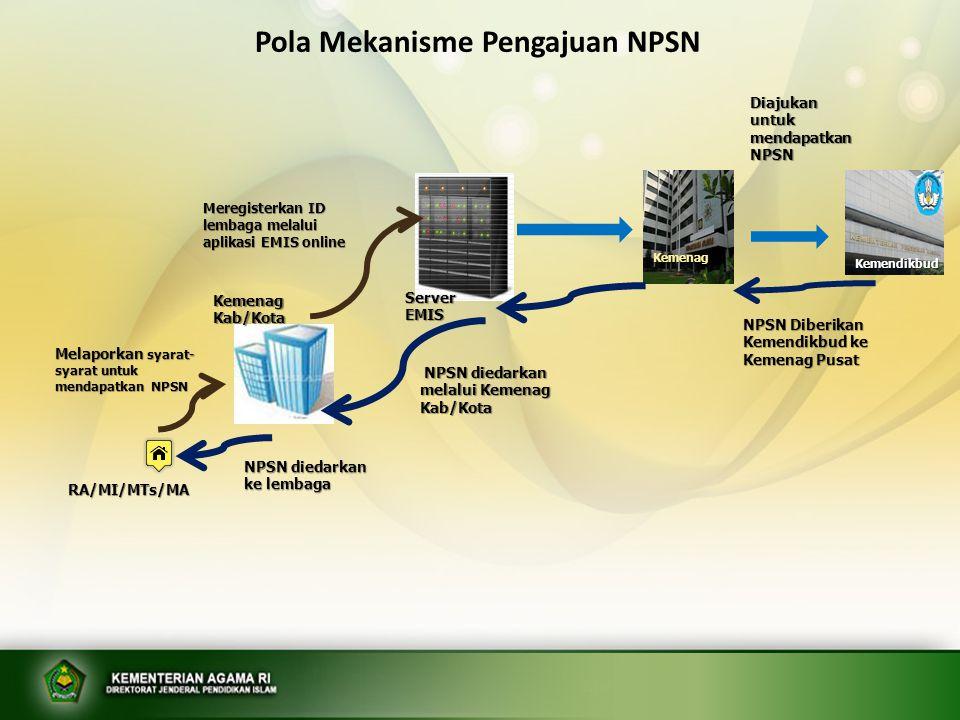 RA/MI/MTs/MA Melaporkan syarat- syarat untuk mendapatkan NISN Meregisterkan ID lembaga melalui http://nisn.data.ke mdiknas.go.id Kemenag Kab/Kota Server NISN Diajukan untuk mendapatkan NISN NISN diedarkan melalui website http://refsp.data.kemdiknas.go.id NISN diedarkan melalui website http://refsp.data.kemdiknas.go.id NISN dichek oleh lembaga untuk disampaikan kepada siswa dan untuk kelengkapan administrasi siswa pada lembaga Kemdikbud Pola Mekanisme Pengajuan NISN