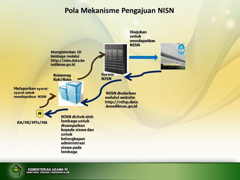 RA/MI/MTs/MA Melaporkan syarat- syarat untuk mendapatkan NISN Meregisterkan ID lembaga melalui http://nisn.data.ke mdiknas.go.id Kemenag Kab/Kota Serv